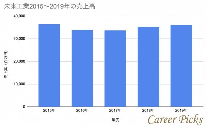 未来工業2015〜2019年売上高