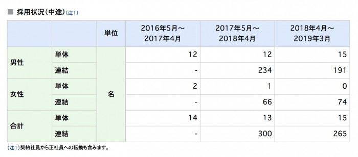 東京ガス会社データ
