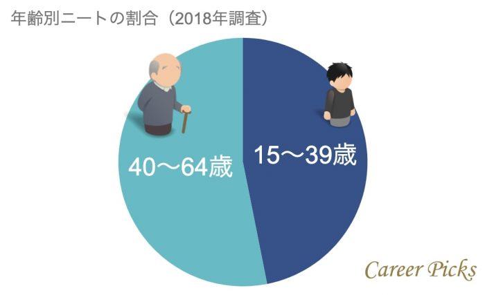 年齢別ニートの割合