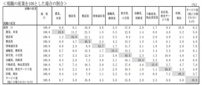 就業構造基本調査結果No.175