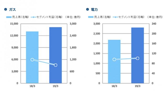 東京ガスの売上比較