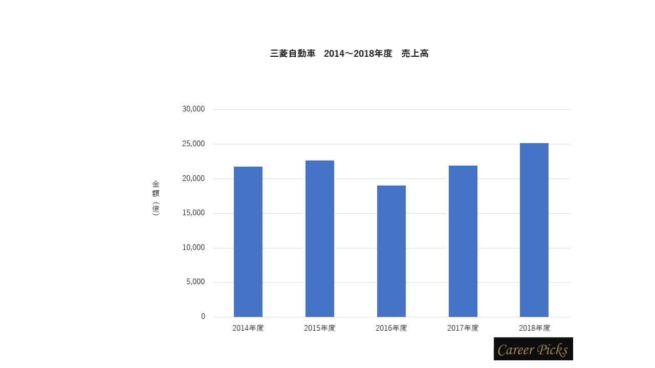 三菱自動車 売上高推移グラフ