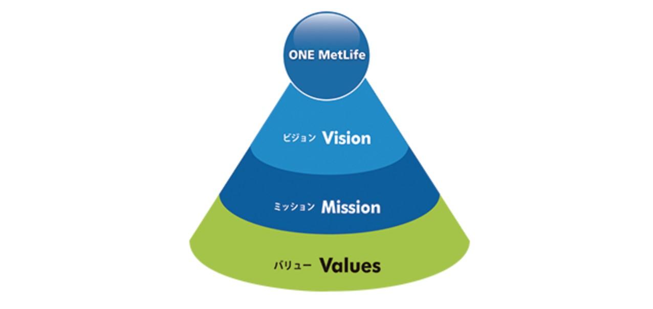 メットライフ生命 経営指針