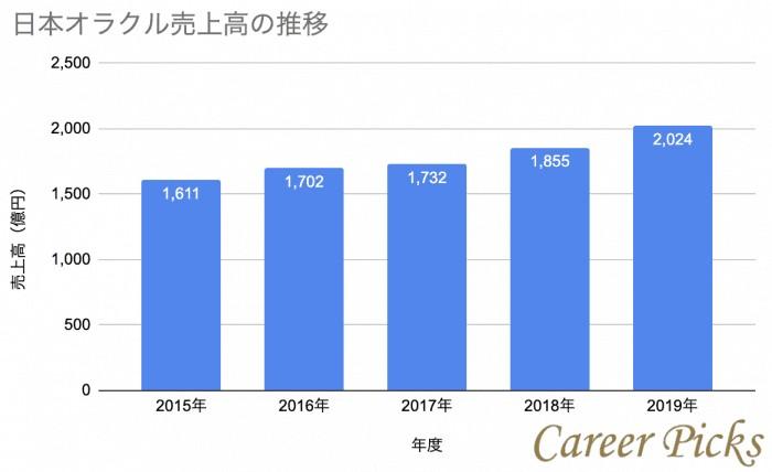 日本オラクル売上高推移