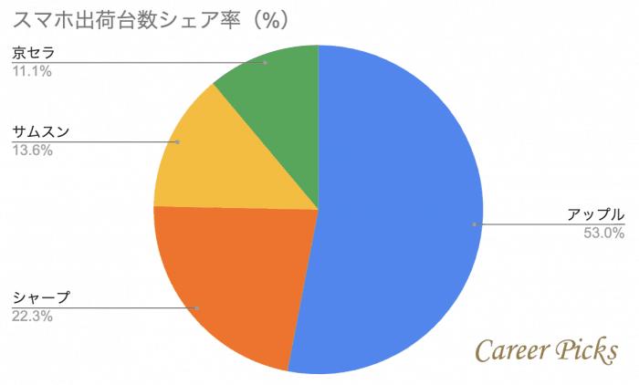 スマホ出荷台数シェア率円グラフ