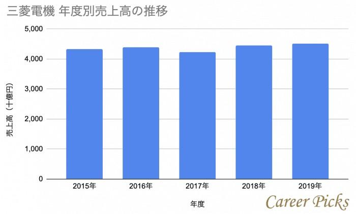 三菱電機年度別売上高の推移棒グラフ
