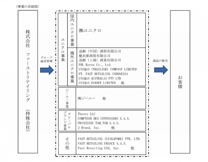 ユニクロ_組織図