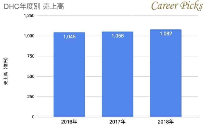 DHC売上高グラフ