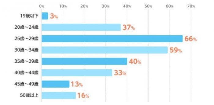 中途採用を実施した企業が実際に採用した人材の年齢