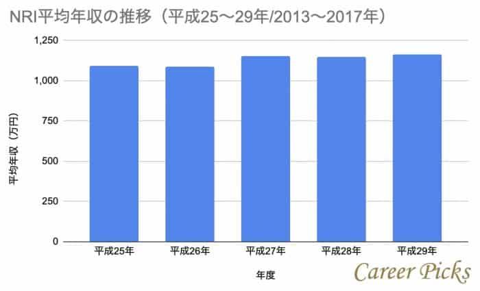 NRI平均年収推移