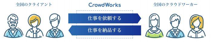 クラウドワークスの仕組み