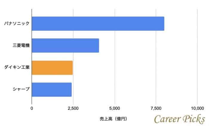 ダイキン同業他社との売上高の比較