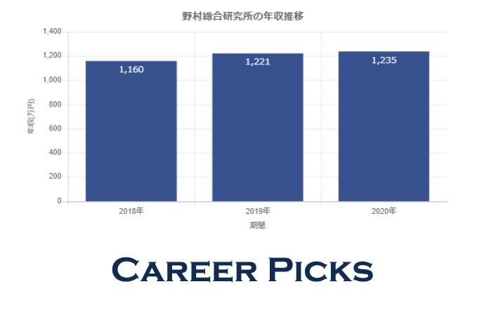 野村総合研究所(NRI)の平均年収1,235万!激務評判や採用大学・就職難易度・中途採用も