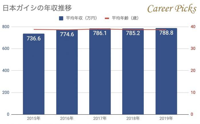 日本ガイシの年収推移