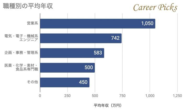 日本ガイシの職種別年収