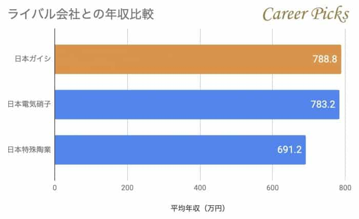 日本ガイシのライバル会社との年収比較