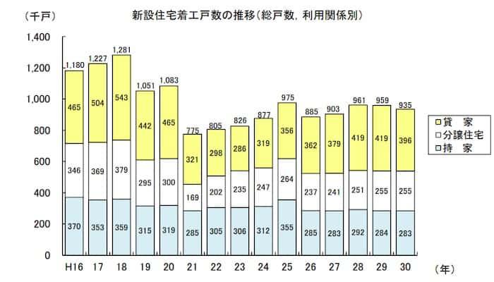 建築着工件数の推移