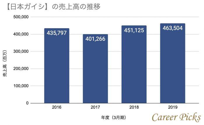 日本ガイシの売上高の推移