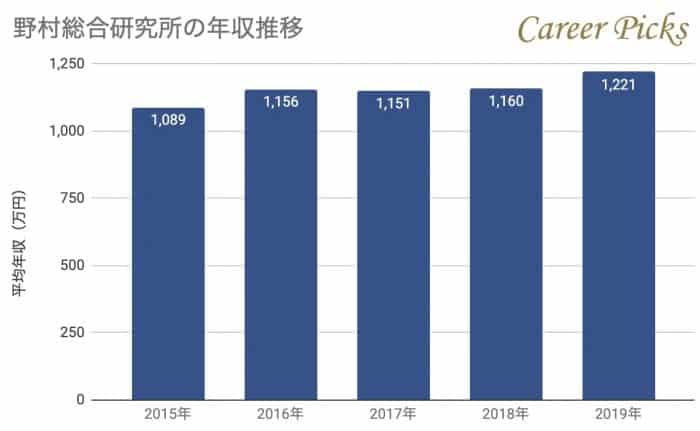野村総合研究所の年収推移