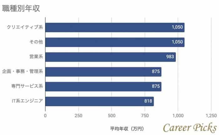 野村総合研究所の職種別年収