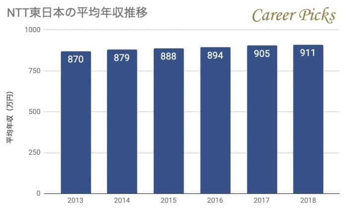 NTT東日本年収推移