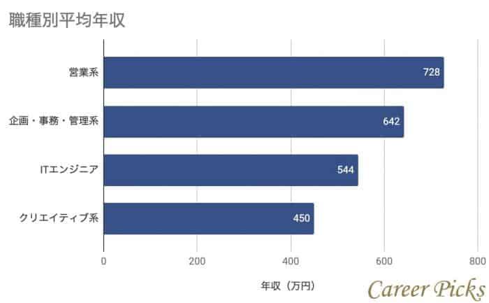 SCSK職種別平均年収