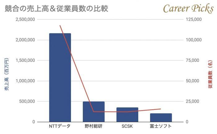 SCSK競合との比較