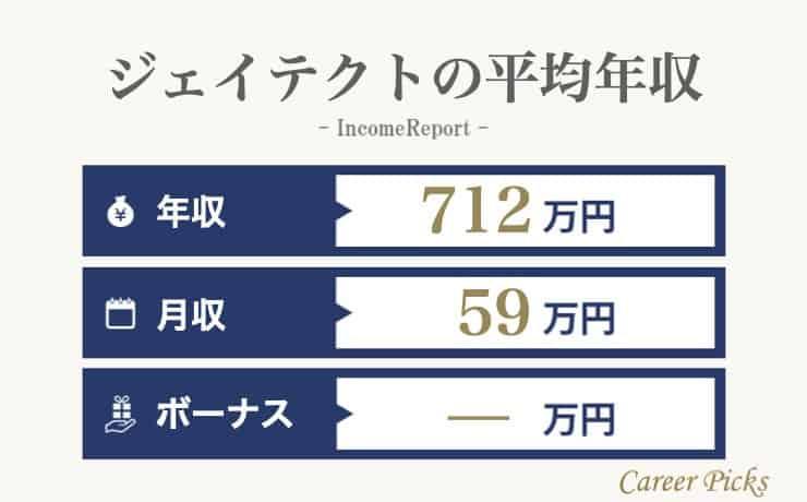 ジェイテクトの平均年収