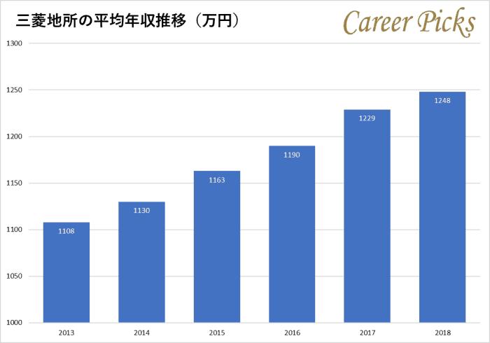 三菱地所の年度別年収比較グラフ