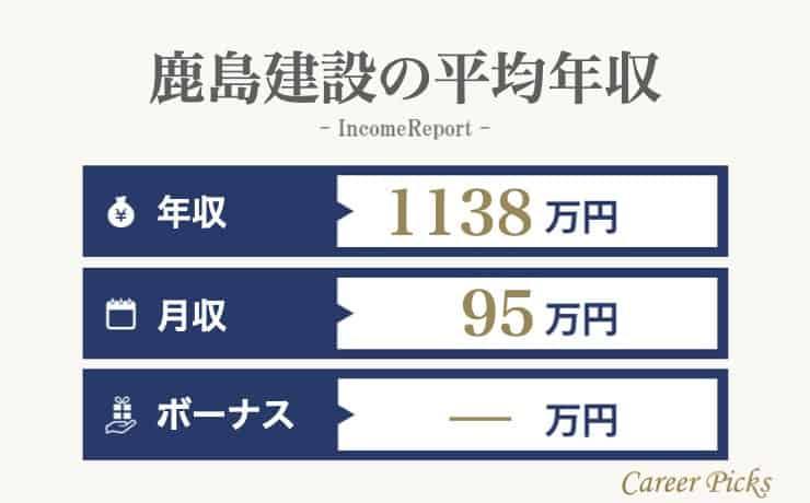 鹿島建設の平均年収