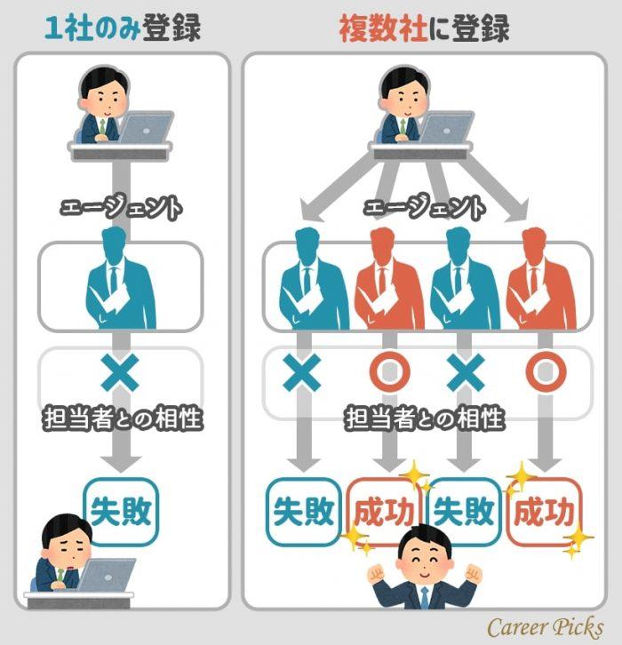 転職エージェントを複数利用すべき理由