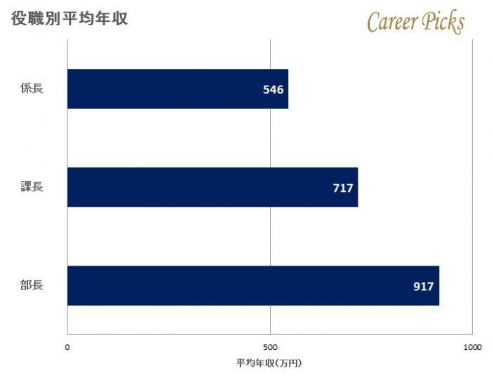 JFEスチールの役職別平均年収
