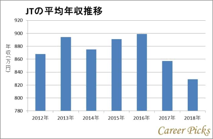 JTの平均年収推移のグラフ