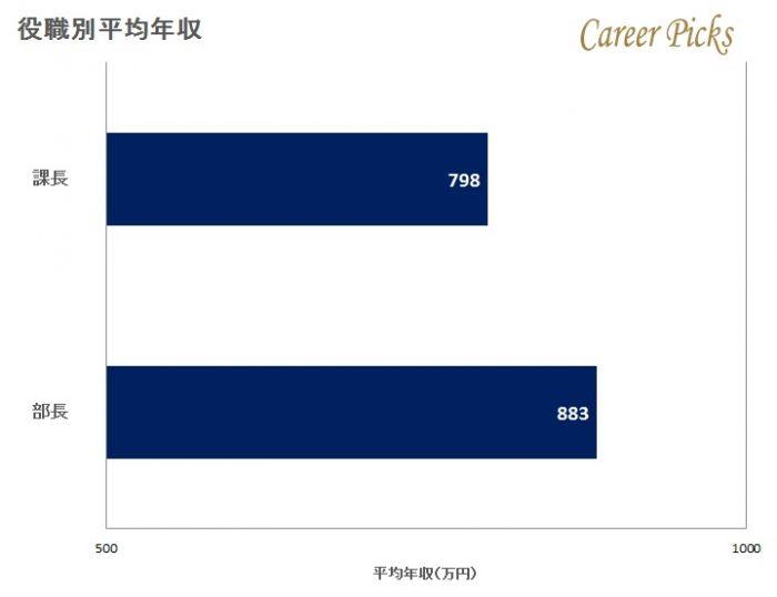 JTBの役職別平均年収