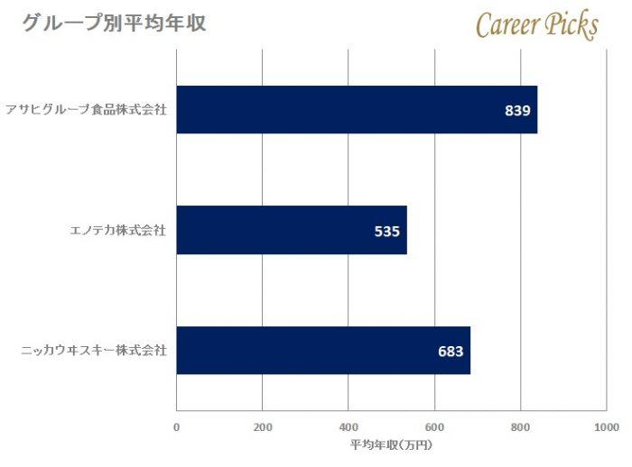 アサヒビールのグループ別平均年収