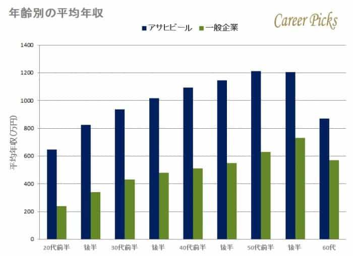 アサヒビールの年齢別平均年収