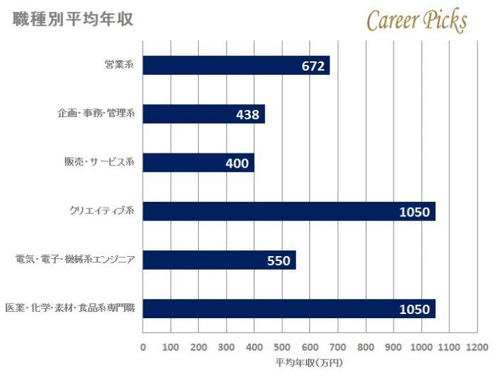 アサヒビールの職種別平均年収