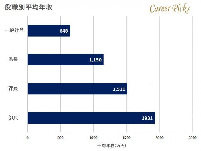 アサヒビールの役職別平均年収
