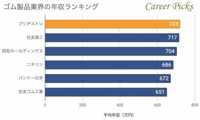ゴム製品業界の年収ランキング