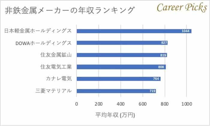2.非鉄金属メーカーの平均年収ランキング