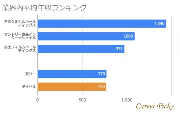 ダイセル 業界内平均年収ランキング