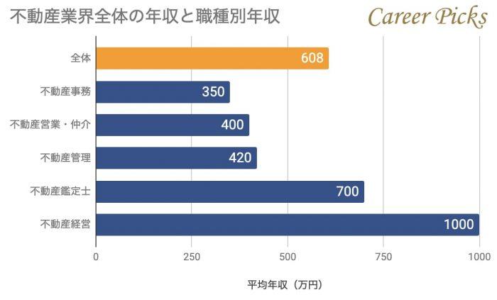 不動産業界の職種別平均年収