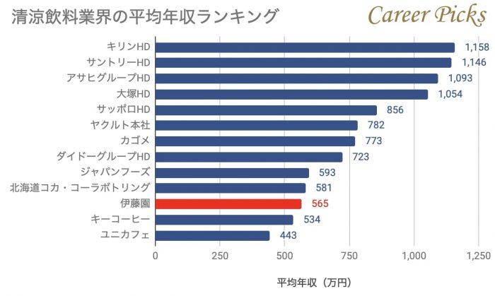 清涼飲料業界の平均年収ランキング
