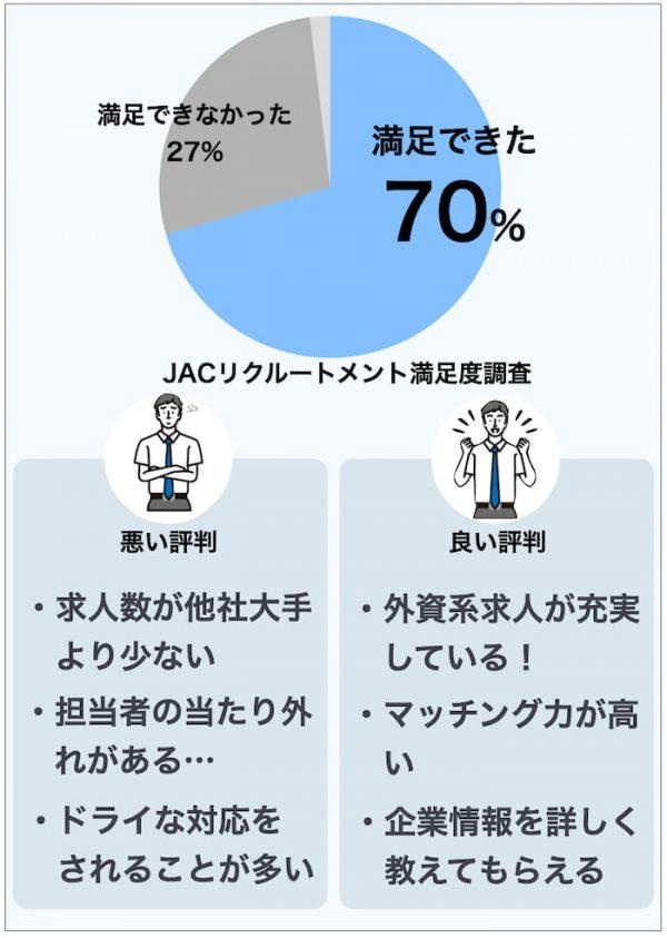 JACリクルートメントの満足度調査
