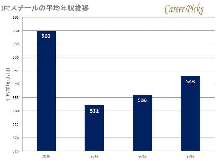 JFEスチールの平均年収推移