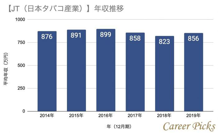 JTの年収推移