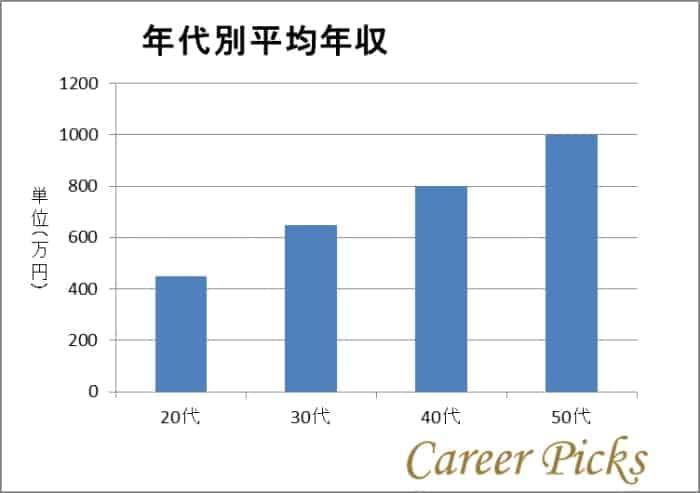 JTの年代別平均年収のグラフ