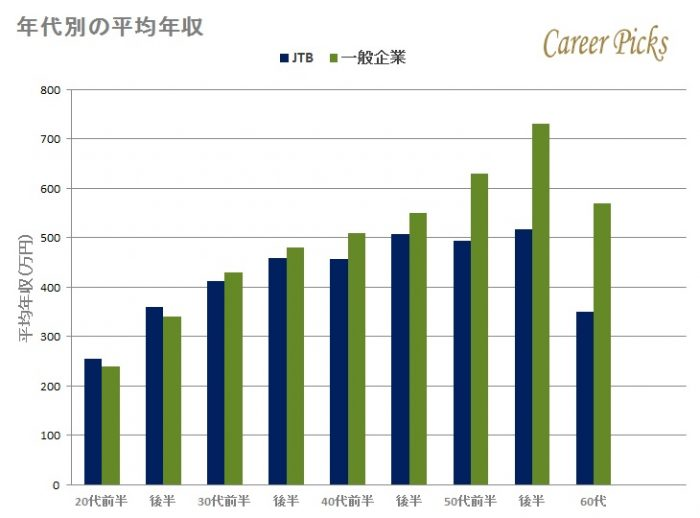 JTBの年代別平均年収