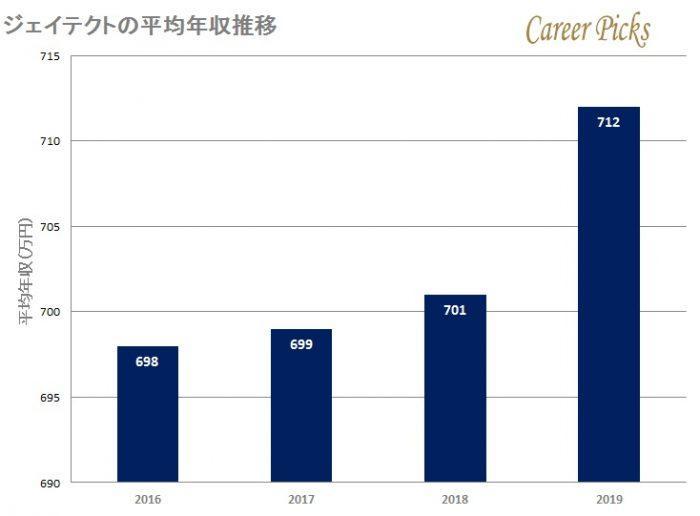 ジェイテクトの平均年収推移