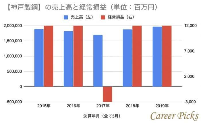 神戸製鋼の売上高と経常損益